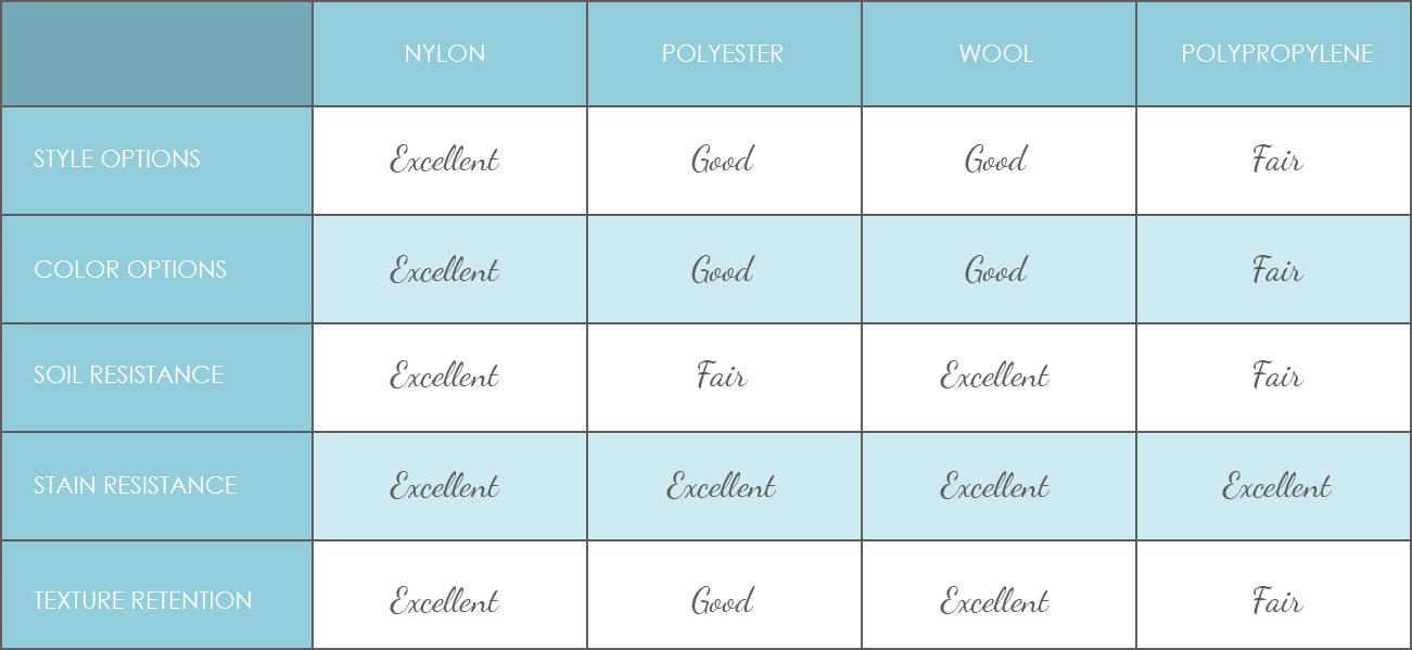 Comparing Nylon, Polyester, Wool and Polypropylene carpet fiber.